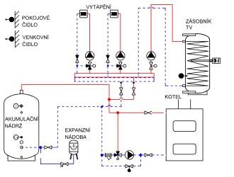 Schema zapojeni kotle ATMOS s regulatorem