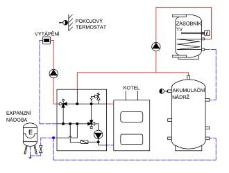 Pohodlnejsi zapojeni kotle na tuha paliva ATMOS s akumulacni nadobou