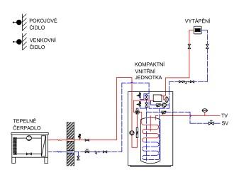 Zapojeni tepelneho cerpadla NIBE s kompaktni vnitrni jednotkou